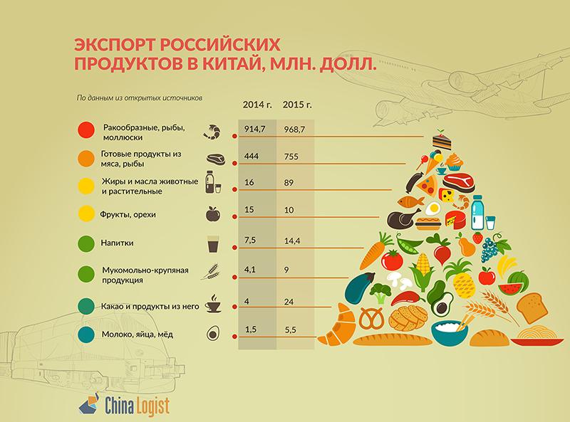 6a4e98a18419d Экспорт российских продуктов в Китай | ChinaLogist.ru - все о ...