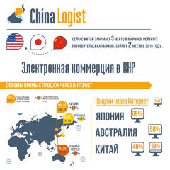 Электронная коммерция в Китае