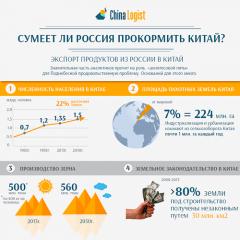 Сумеет ли Россия прокормить Китай?