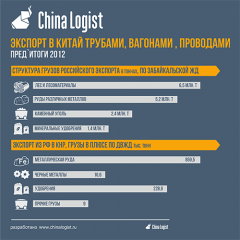 Экспорт в Китай трубами, вагонами, проводами. Пред`итоги 2012