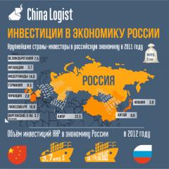 Инвестиции в экономику России
