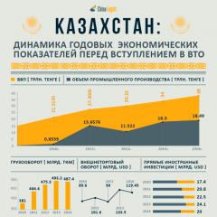 Экономические показатели Казахстана перед вступлением в ВТО