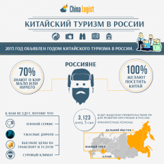 Китайский туризм в России