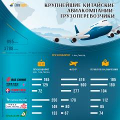 Крупнейшие китайские авиакомпании-грузоперевозчики