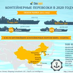 Контейнерные перевозки в 2020 году