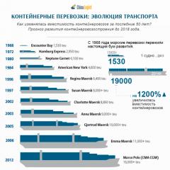 Контейнерные перевозки: эволюция транспорта