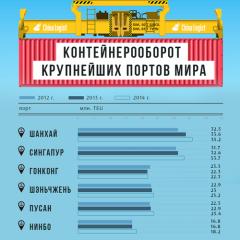 Контейнерооборот крупнейших портов мира