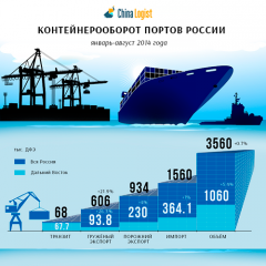 Контейнерооборот портов России