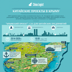 Китайские проекты в Крыму