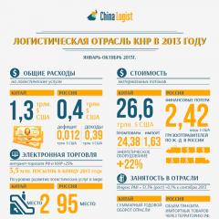 Логистическая отрасль КНР в 2013 году