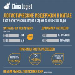 Логистические издержки в Китае