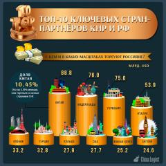 Топ-10 ключевых стран-партнёров КНР и РФ