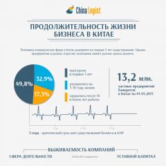 Продолжительность жизни бизнеса в Китае