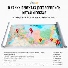 О каких проектах договорились Китай и Россия во время визита В. В. Путина в Пекин и на ВЭФ во Владивостоке?