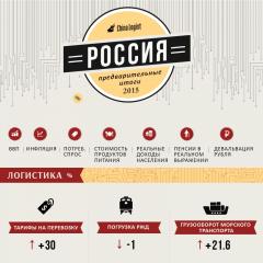 Предварительные итоги 2015 г. для России