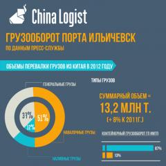 Грузооборот порта Ильичевск