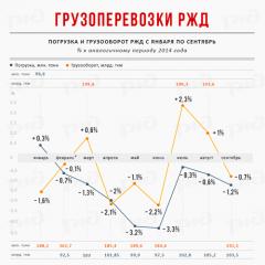 Погрузка и грузооборот РЖД с января по сентябрь