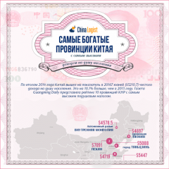самые богатые провинции китая