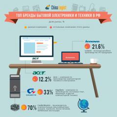 Самые популярные бренды бытовой электроники и техники в РФ