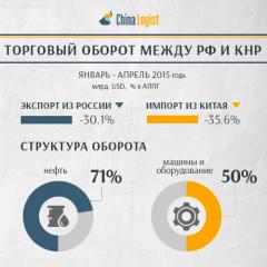 Показатели торгового оборота между РФ и КНР в январе - апреле 2015 года