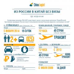 Из России в Китай без визы: где, когда и как