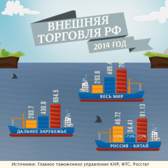 Внешняя торговля РФ. 2014 год