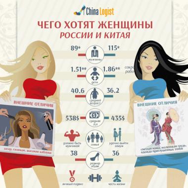 Чего хотят женщины России и Китая?
