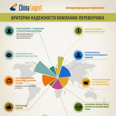 Критерии надежности компании-перевозчика из Китая