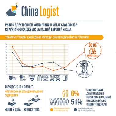 Динамика интернет-продаж в Китае