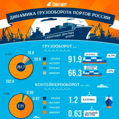 Динамика грузооборота портов России I полугодие 2014 года. Итоги