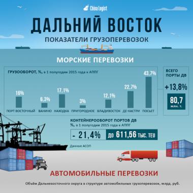 Показатели грузоперевозок Дальнего Востока России