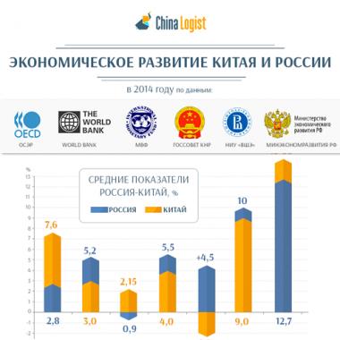Экономическое развитие Китая и России в 2014 году