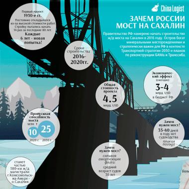 Зачем России мост на Сахалин?