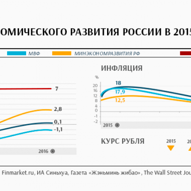Прогноз экономического развития России в 2015 и 2016 годах
