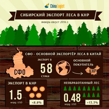 Сибирский экспорт леса в КНР
