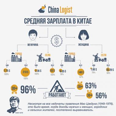 Средняя зарплата в Китае