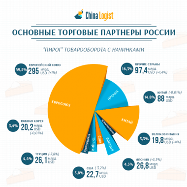 Основные торговые партнеры России январь-октябрь 2013 года
