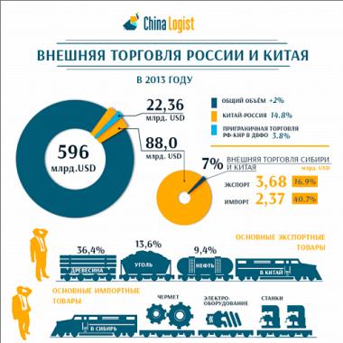 Внешняя торговля России и Китая в 2013 году