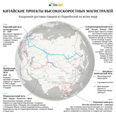 Китайские проекты высокоскоростных магистралей
