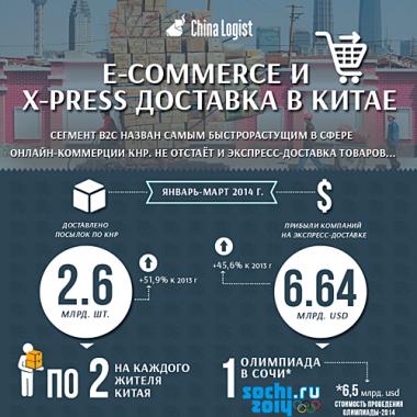 E-commerce и Х-press доставка в Китае