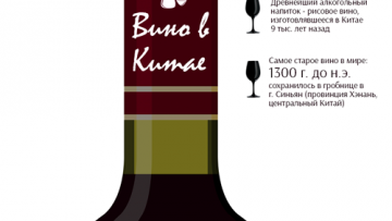 вино в китае