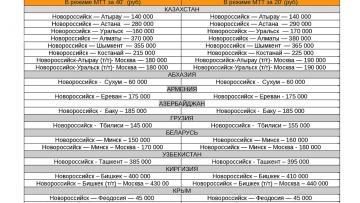 Новороссийск (порт) - СНГ/коммерческое предложение от Группы Компаний Югтранс - Форвард