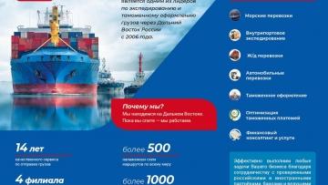 Логистика импорт/экспорт контейнерные морские перевозки