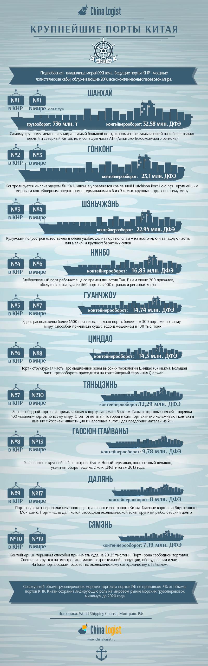 Доставка грузов Владивосток  служба экспресс доставки